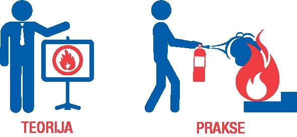 Rūpēs par drošību 1 ugunsdzēsība
