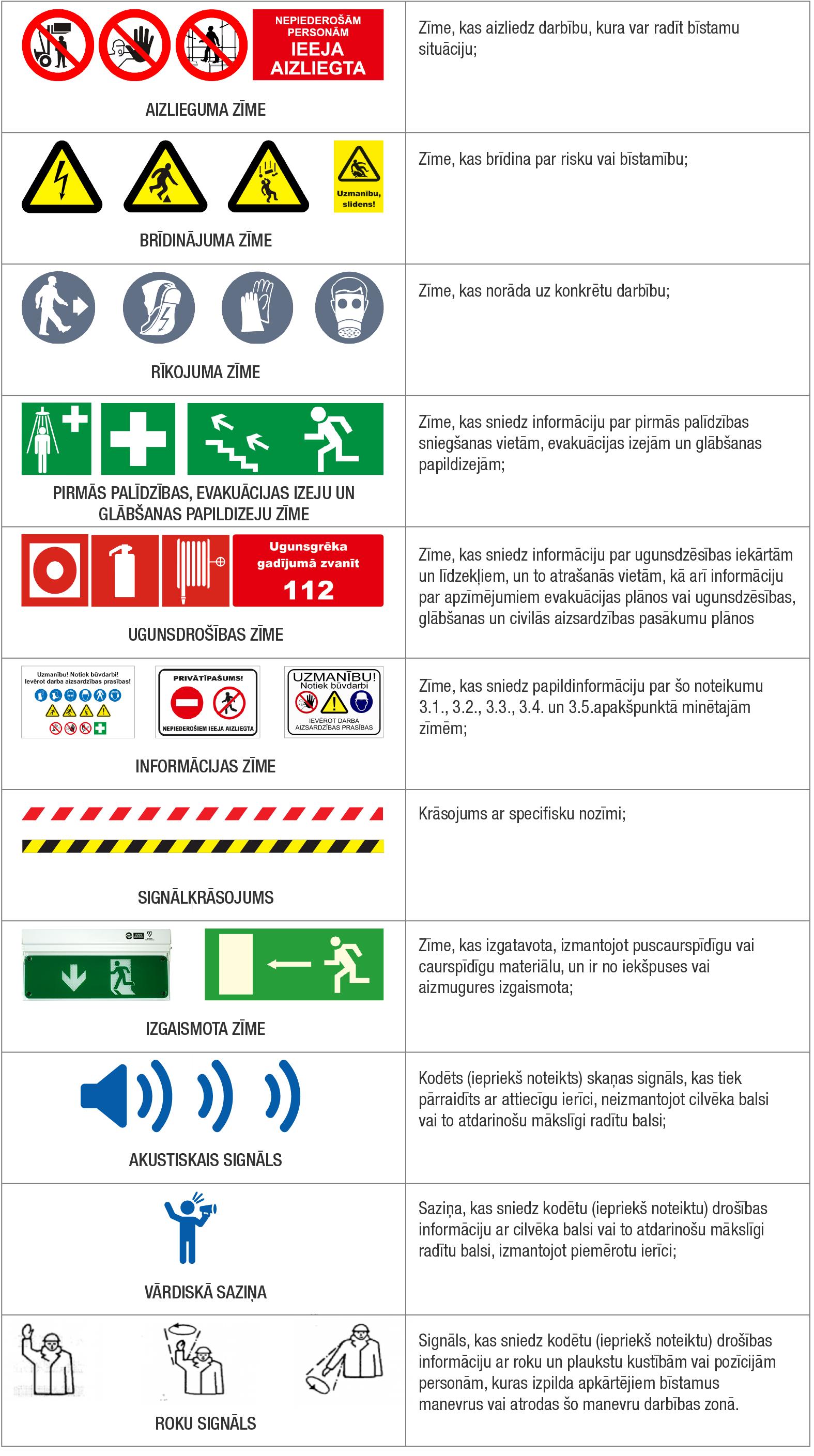 Darba drošības zīmes norādes un skaidrojumi